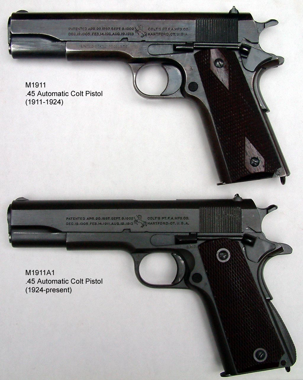 Need title for comparison paper for Semi-automated pistol and revovler?