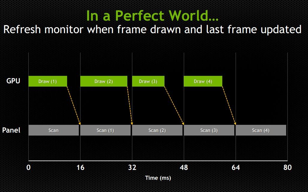 G-Sync vs FreeSync: The Future of Monitors - Not Operator