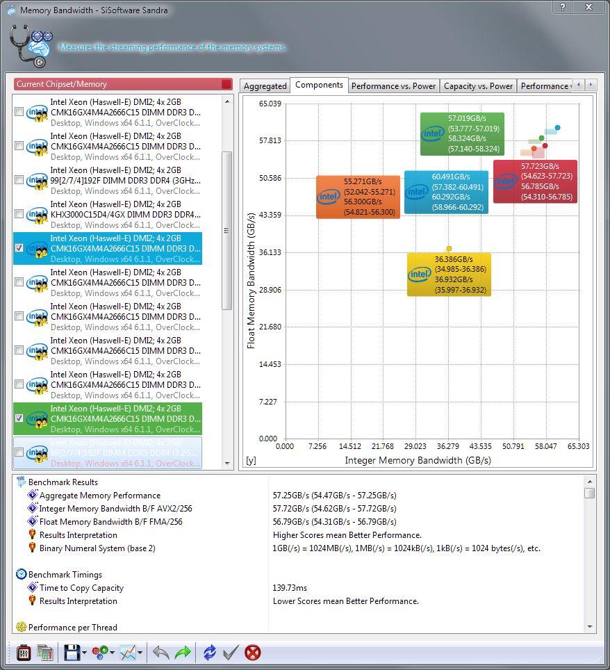 2015-04-03 03_01_55-Memory Bandwidth - SiSoftware Sandra
